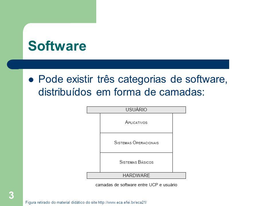 3 Software Pode existir três categorias de software, distribuídos em forma de camadas: Figura retirado do material didático do site http://www.eca.efe