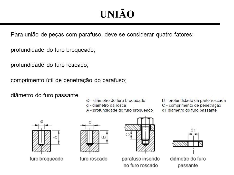 UNIÃO Para união de peças com parafuso, deve-se considerar quatro fatores: profundidade do furo broqueado; profundidade do furo roscado; comprimento ú