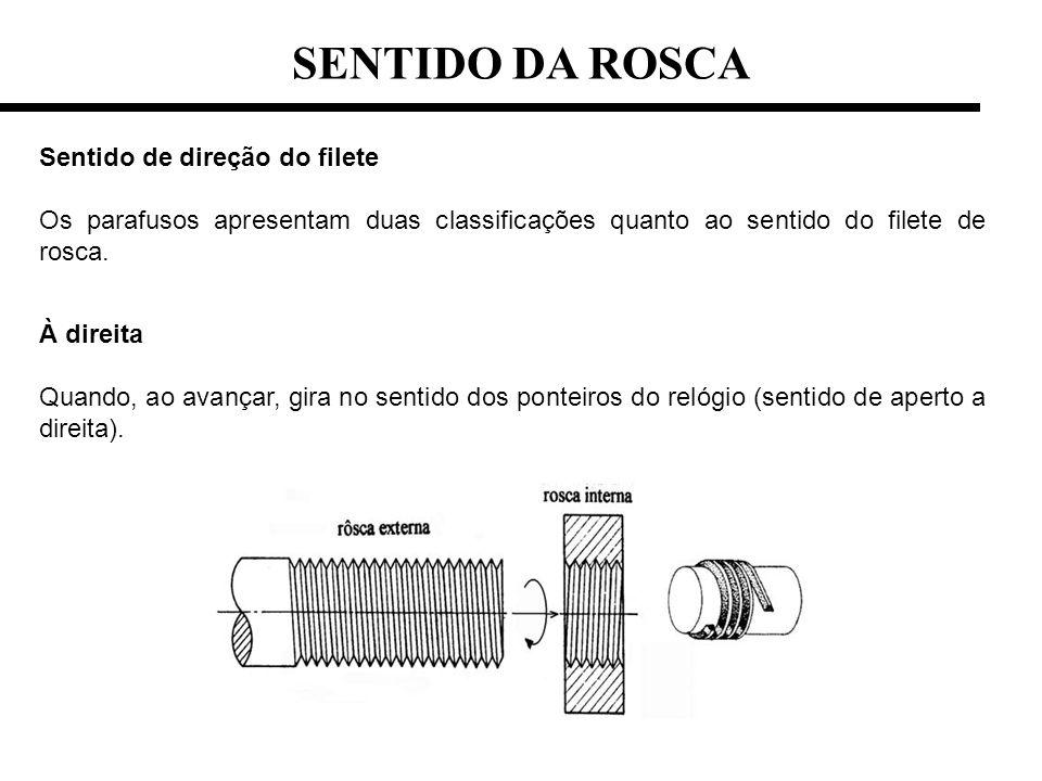 SENTIDO DA ROSCA Sentido de direção do filete Os parafusos apresentam duas classificações quanto ao sentido do filete de rosca. À direita Quando, ao a