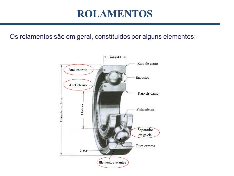 Os rolamentos são em geral, constituídos por alguns elementos: ROLAMENTOS Elementos rolantes