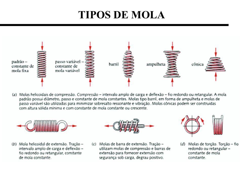 TIPOS DE MOLA