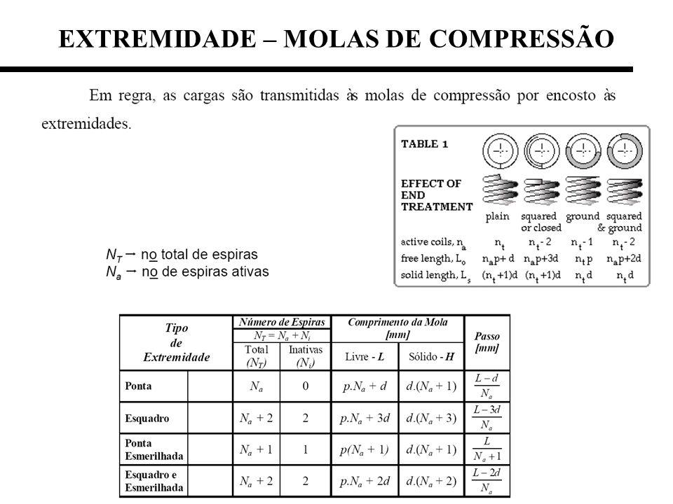 EXTREMIDADE – MOLAS DE COMPRESSÃO