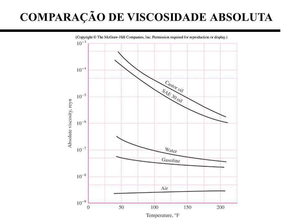COMPARAÇÃO DE VISCOSIDADE ABSOLUTA