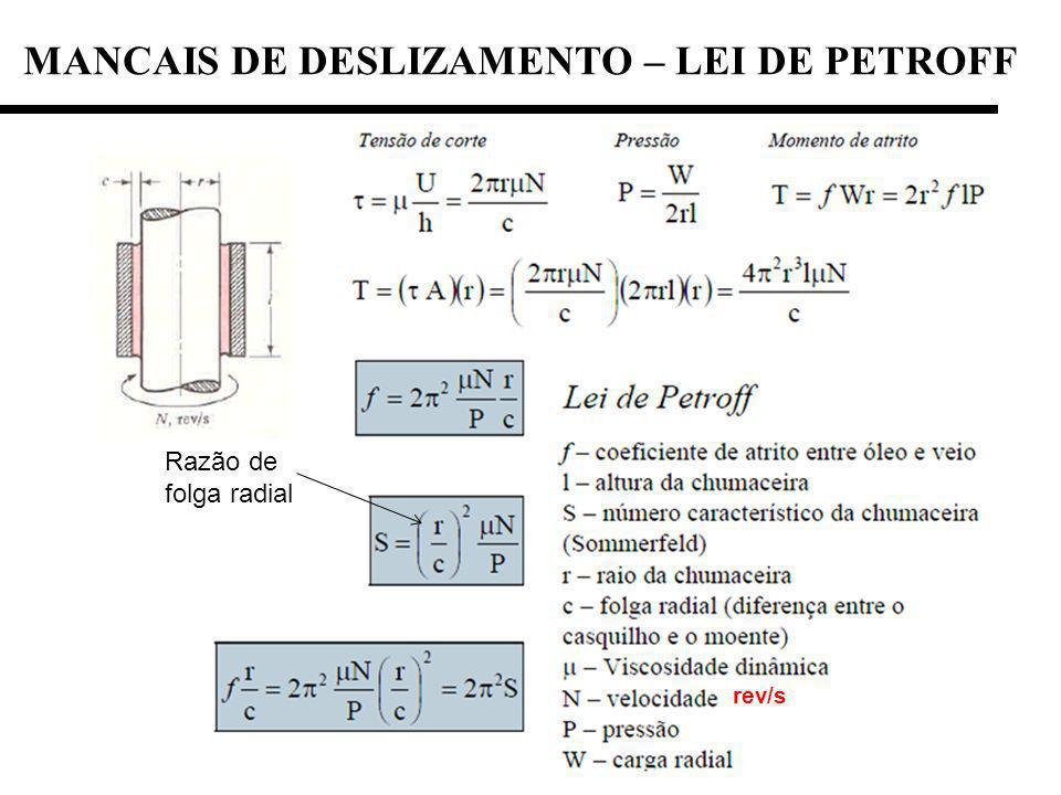 MANCAIS DE DESLIZAMENTO – LEI DE PETROFF Razão de folga radial rev/s