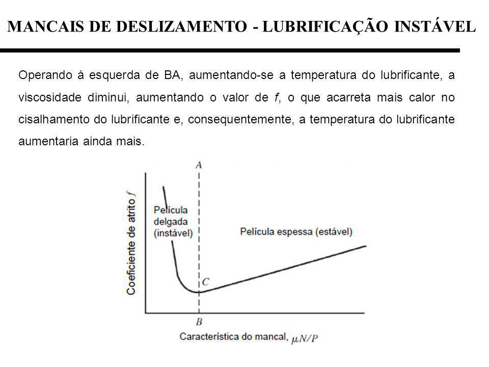 MANCAIS DE DESLIZAMENTO - LUBRIFICAÇÃO INSTÁVEL Operando à esquerda de BA, aumentando-se a temperatura do lubrificante, a viscosidade diminui, aumenta