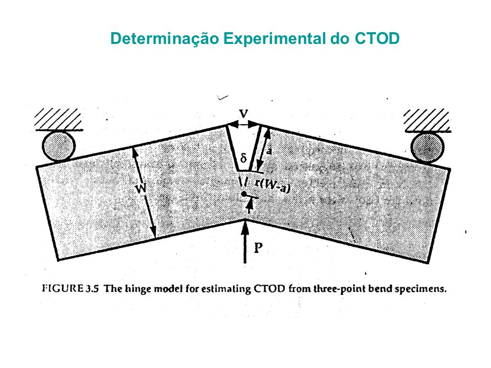 CTOD (crack tip opening displacement)