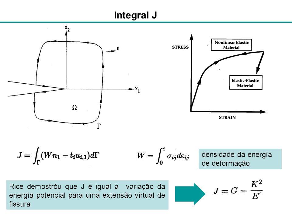 Característica da Integral J Sua dedução e complexa e exige certo esforço matemático Modelo não permite considerar forças de corpo (Peso proprio, tens