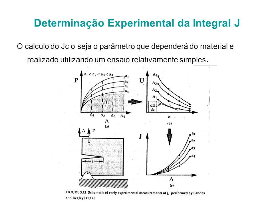 Vantagens da Integral J Ela é independente do caminho de integração adotado. O qual é aproveitado para calcular em forma numérica o fator de intensida