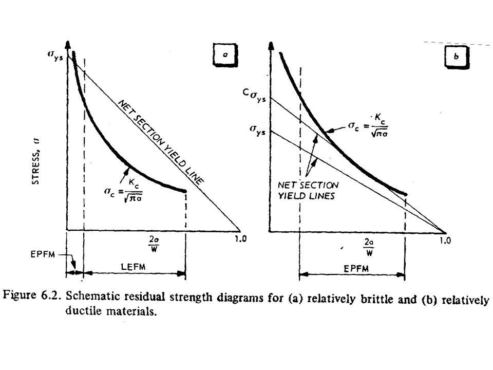 A distribuição das tensões e deformações nas proximidades da ponta da trinca fica descrita pelas seguintes expressões