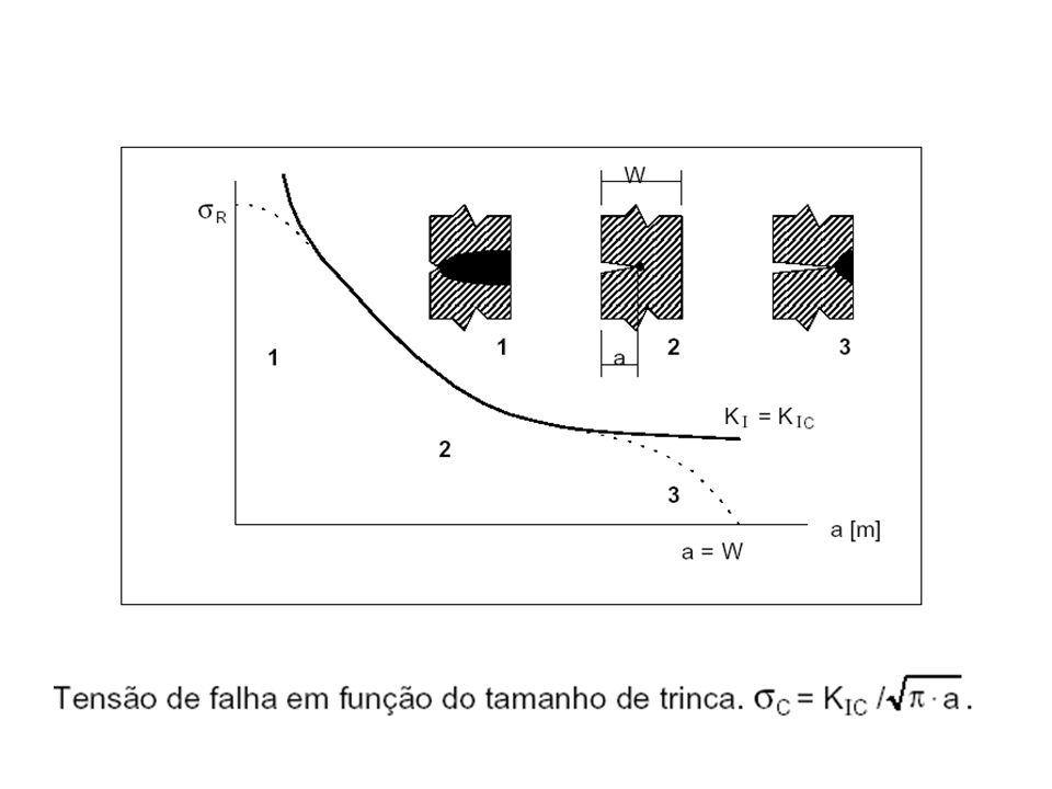 Integral J (Rice1968) (parâmetro global) Este é um parâmetro global, tem a ver com a energia que flui através de um contorno que fecha a ponta da trinca.