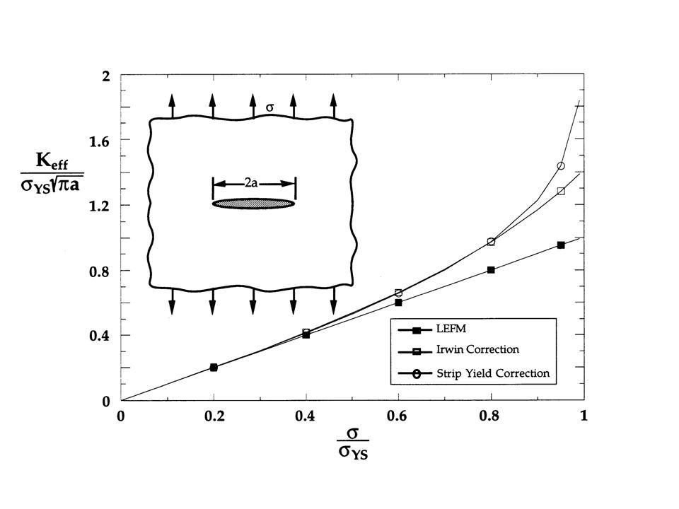 Hipóteses em que se apoia o modelo Desenvolvido para uma configuração definida.(Placa retangular com trinca central com b,h>>a) Material elastoplastic