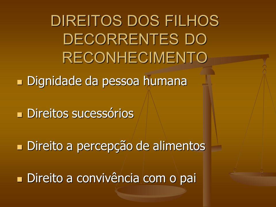 DIREITOS DOS FILHOS DECORRENTES DO RECONHECIMENTO Dignidade da pessoa humana Dignidade da pessoa humana Direitos sucessórios Direitos sucessórios Dire
