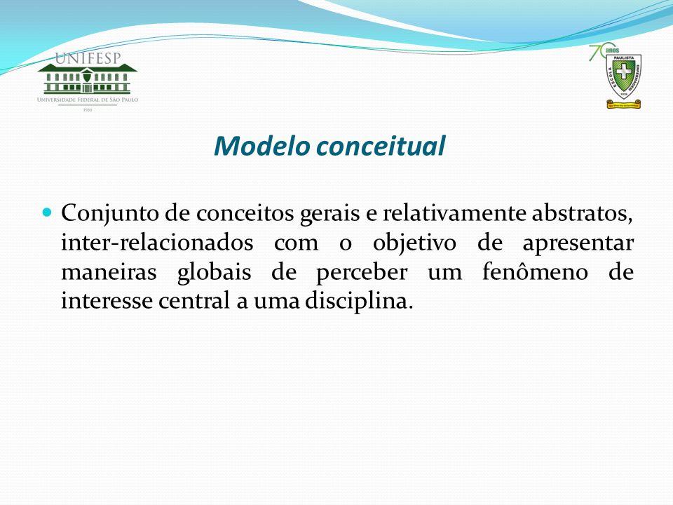 Modelo conceitual Conjunto de conceitos gerais e relativamente abstratos, inter-relacionados com o objetivo de apresentar maneiras globais de perceber