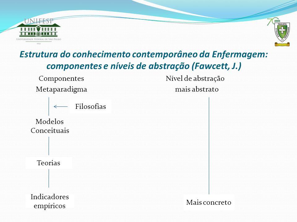 Estrutura do conhecimento contemporâneo da Enfermagem: componentes e níveis de abstração (Fawcett, J.) Componentes Nível de abstração Metaparadigma ma