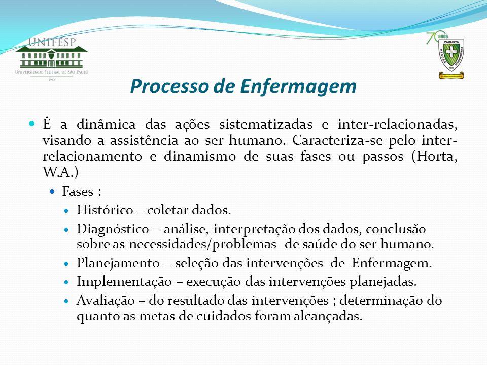 Processo de Enfermagem É a dinâmica das ações sistematizadas e inter-relacionadas, visando a assistência ao ser humano. Caracteriza-se pelo inter- rel