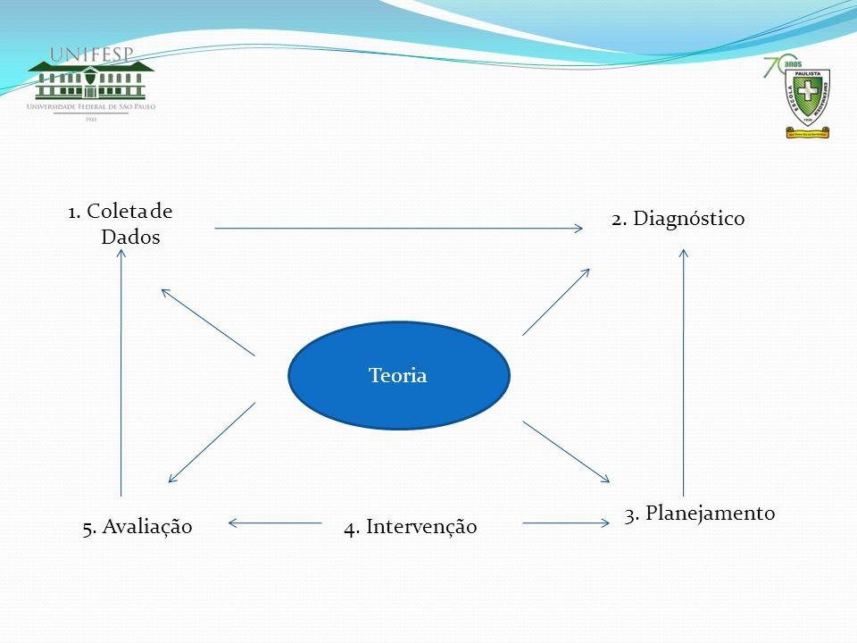 1. Coleta de Dados 5. Avaliação Teoria 2. Diagnóstico 3. Planejamento 4. Intervenção