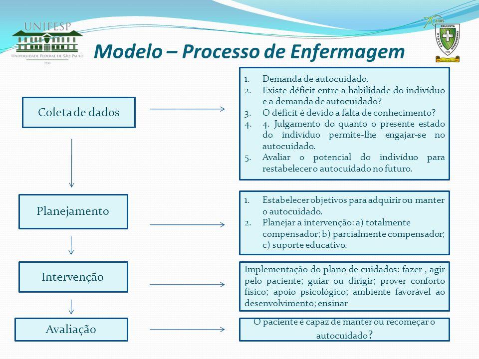 Modelo – Processo de Enfermagem Coleta de dados 1.Demanda de autocuidado. 2.Existe déficit entre a habilidade do indivíduo e a demanda de autocuidado?