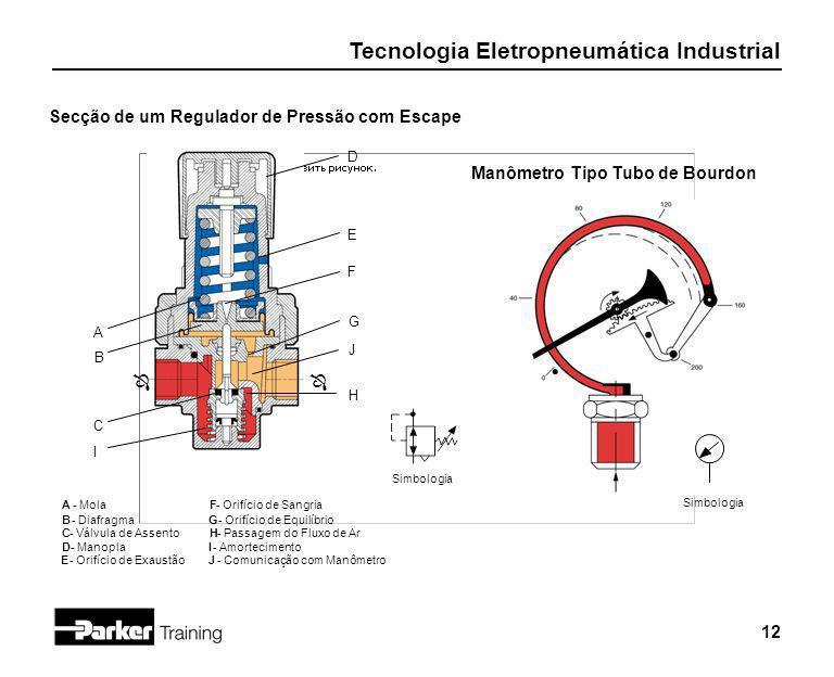 Tecnologia Eletropneumática Industrial 12 Secção de um Regulador de Pressão com Escape H J I C B A ÔÔ Simbologia G F E D A - Mola B- Diafragma C - Vál