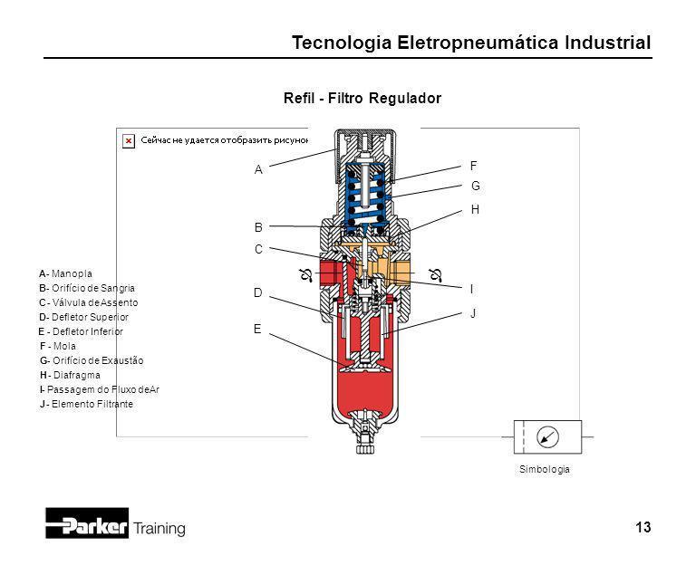 Tecnologia Eletropneumática Industrial 13 Refil - Filtro Regulador J D C B A ÔÔ I H G F E Simbologia A - Manopla B- Orifício de Sangria C - Válvula de