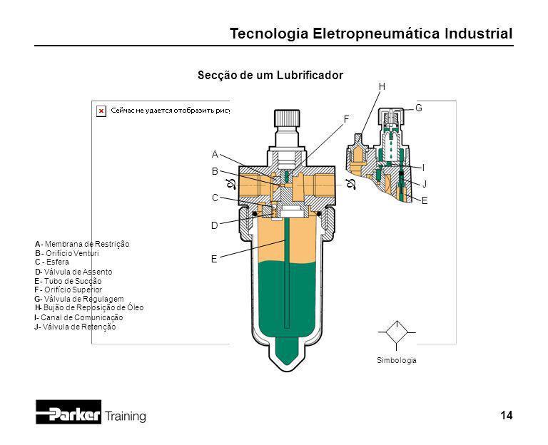 Tecnologia Eletropneumática Industrial 14 Secção de um Lubrificador Simbologia J I A C E D ÔÔ G F E H B A - Membrana de Restrição B- Orifício Venturi