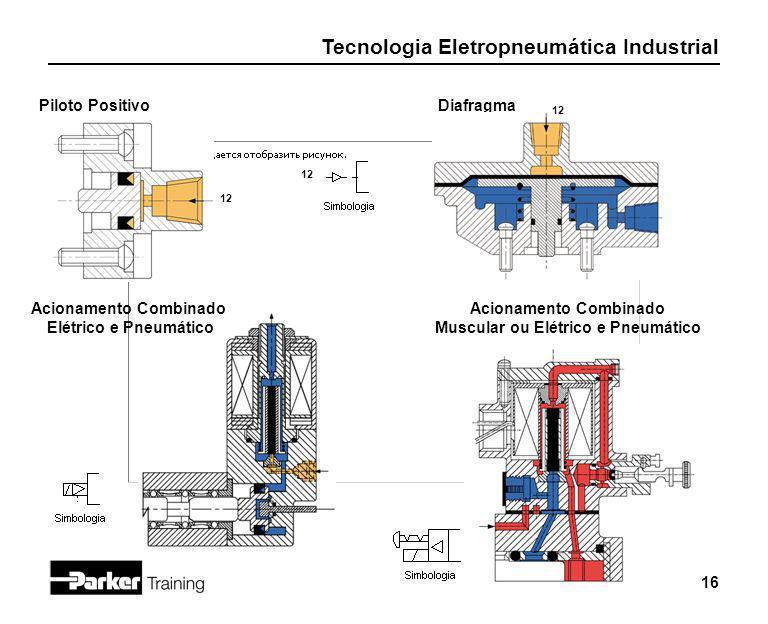 Tecnologia Eletropneumática Industrial 16 Piloto Positivo 12 Diafragma Acionamento Combinado Elétrico e Pneumático Acionamento Combinado Muscular ou E