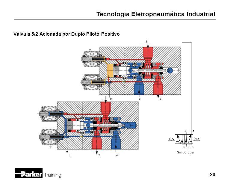 Tecnologia Eletropneumática Industrial 20 Válvula 5/2 Acionada por Duplo Piloto Positivo 53 1 24D 24D 1 Simbologia 35 42 1