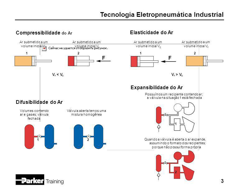 Tecnologia Eletropneumática Industrial 3 Compressibilidade do Ar Ar submetido a um volume inicial V 0 Ar submetido a um volume inicial V f V f < V 0 F