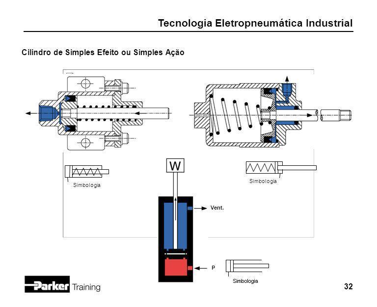 Tecnologia Eletropneumática Industrial 32 P Vent. Simbologia Cilindro de Simples Efeito ou Simples Ação