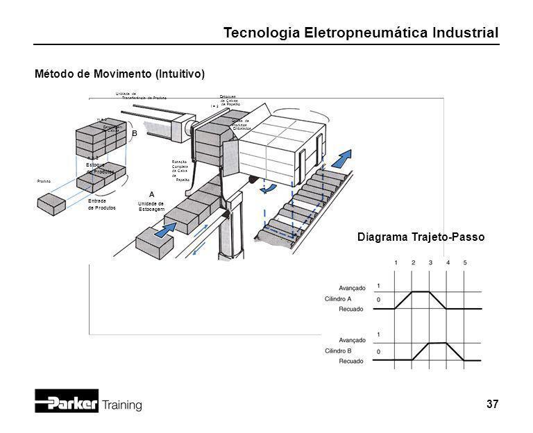 Tecnologia Eletropneumática Industrial 37 Método de Movimento (Intuitivo) Produto Estoque de Produtos Estocagem de Caixas n = 3 m = 3 Unidade de Trans