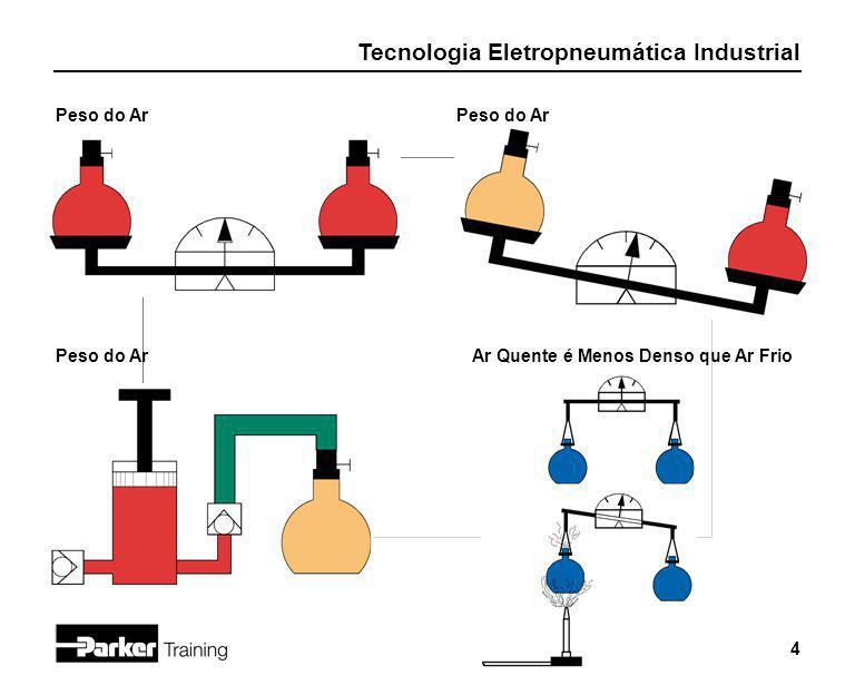 Tecnologia Eletropneumática Industrial 4 Ar Quente é Menos Denso que Ar Frio Peso do Ar