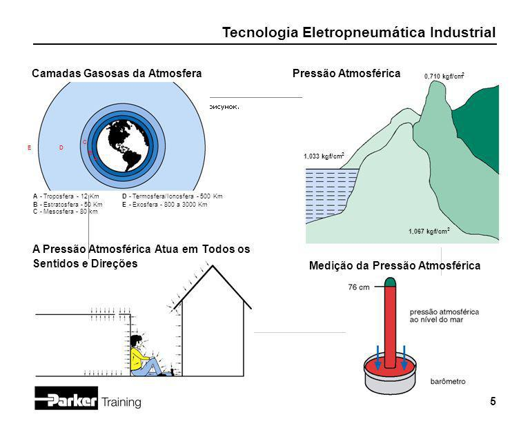 Tecnologia Eletropneumática Industrial 5 Camadas Gasosas da Atmosfera A - Troposfera - 12 KmD - Termosfera/Ionosfera - 500 Km B - Estratosfera - 50 Km