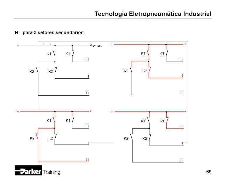 Tecnologia Eletropneumática Industrial 69 B - para 3 setores secundários K2 I I I I + + K1 I K2 I I I I K1 I + + K2 I I I I K1 I + + K2 I I I I K1 I +