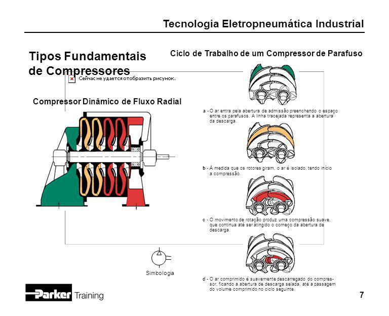 Tecnologia Eletropneumática Industrial 7 Compressor Dinâmico de Fluxo Radial Simbologia Ciclo de Trabalho de um Compressor de Parafuso a -O ar entra p