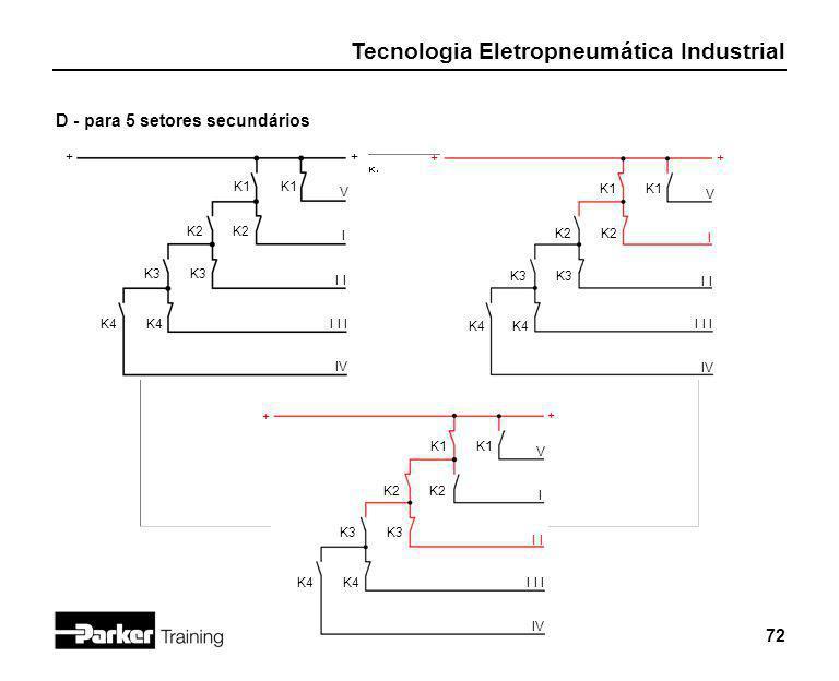 Tecnologia Eletropneumática Industrial 72 D - para 5 setores secundários K2 + + K1 IV K3 I I I I I V K4 K2 + + K1 IV K3 I I I I I V K4 K2 + + K1 IV K3