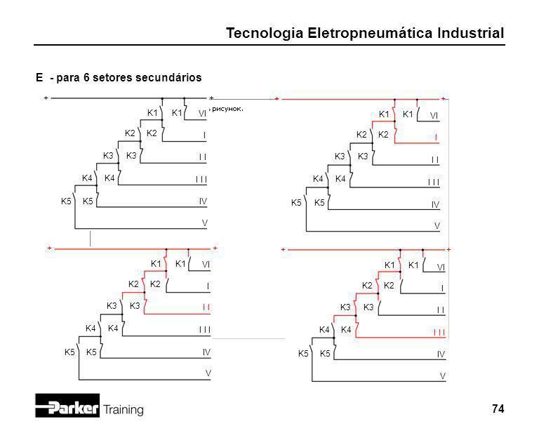 Tecnologia Eletropneumática Industrial 74 K2 ++ K1 IV K3 I I I I I V K4 E - para 6 setores secundários K5 VI K2 ++ K1 IV K3 I I I I I V K4 K5 VI K2 ++
