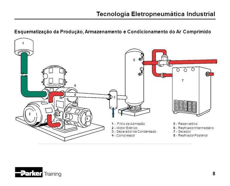 Tecnologia Eletropneumática Industrial 8 Esquematização da Produção, Armazenamento e Condicionamento do Ar Comprimido 1 -Filtro de Admissão 2 -Motor E