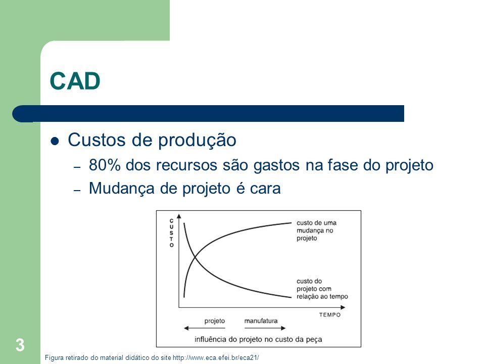 3 CAD Custos de produção – 80% dos recursos são gastos na fase do projeto – Mudança de projeto é cara Figura retirado do material didático do site http://www.eca.efei.br/eca21/
