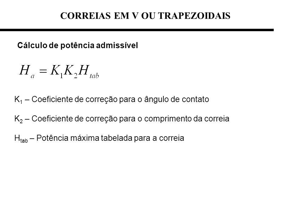 CORREIAS EM V OU TRAPEZOIDAIS Cálculo de potência admissível K 1 – Coeficiente de correção para o ângulo de contato K 2 – Coeficiente de correção para