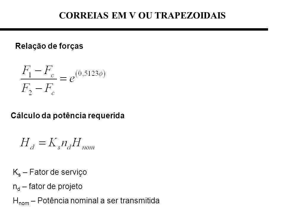 CORREIAS EM V OU TRAPEZOIDAIS Relação de forças Cálculo da potência requerida K s – Fator de serviço n d – fator de projeto H nom – Potência nominal a