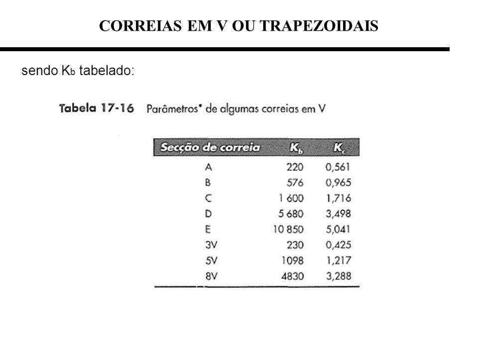 CORREIAS EM V OU TRAPEZOIDAIS sendo K b tabelado: