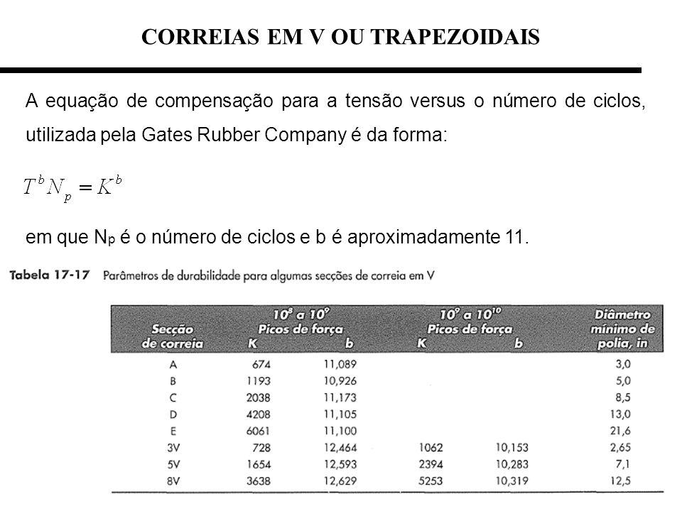 CORREIAS EM V OU TRAPEZOIDAIS A equação de compensação para a tensão versus o número de ciclos, utilizada pela Gates Rubber Company é da forma: em que