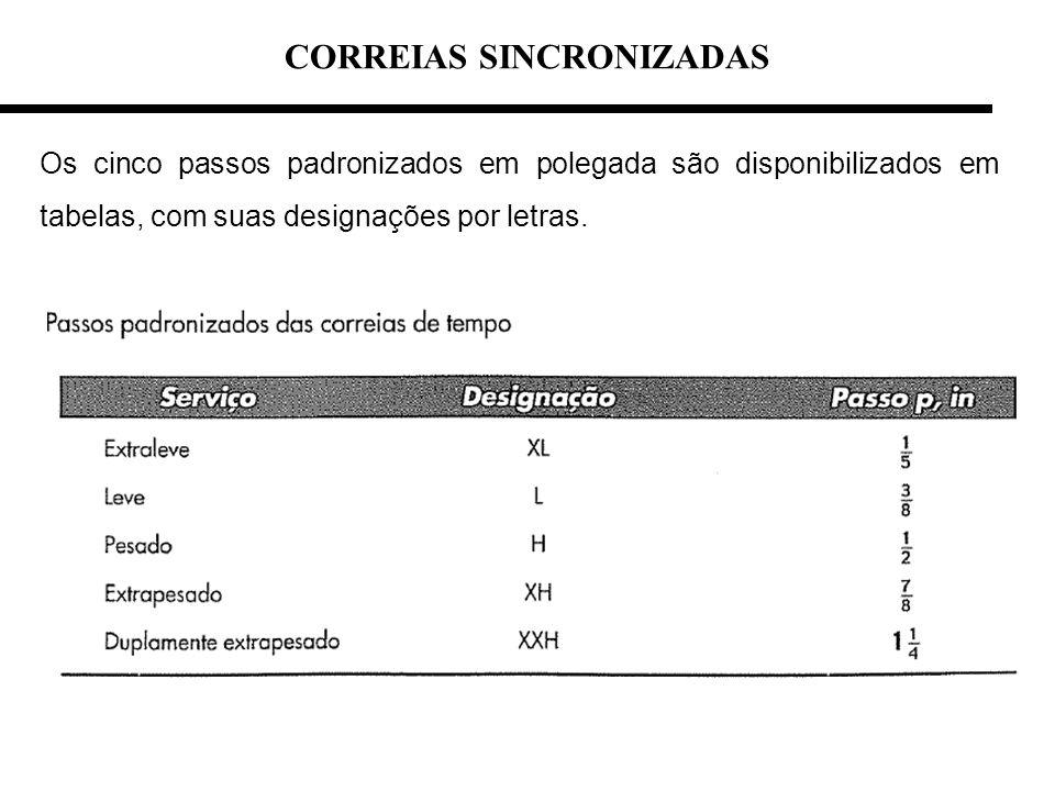 CORREIAS SINCRONIZADAS Os cinco passos padronizados em polegada são disponibilizados em tabelas, com suas designações por letras.
