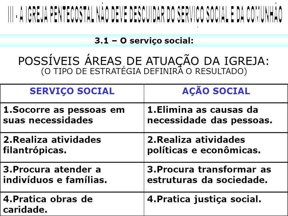 3.1 – O serviço social: POSSÍVEIS ÁREAS DE ATUAÇÃO DA IGREJA: (O TIPO DE ESTRATÉGIA DEFINIRÁ O RESULTADO) SERVIÇO SOCIALAÇÃO SOCIAL 1.Socorre as pesso
