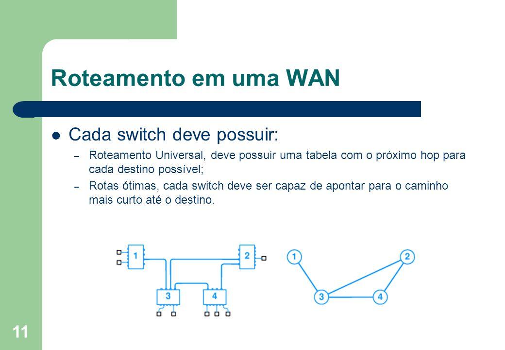 11 Roteamento em uma WAN Cada switch deve possuir: – Roteamento Universal, deve possuir uma tabela com o próximo hop para cada destino possível; – Rot