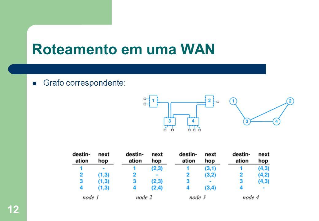 13 Roteamento em uma WAN Uso de rotas Default: – Elimina a duplicidade de próximos hops existentes em cada tabela de um switch; – simplifica mais ainda o gerenciamento da tabela por parte do switch.