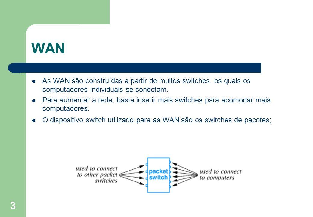 3 WAN As WAN são construídas a partir de muitos switches, os quais os computadores individuais se conectam. Para aumentar a rede, basta inserir mais s