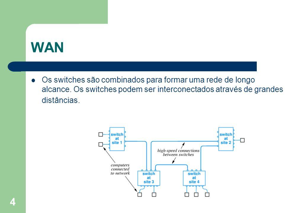 4 WAN Os switches são combinados para formar uma rede de longo alcance. Os switches podem ser interconectados através de grandes distâncias.