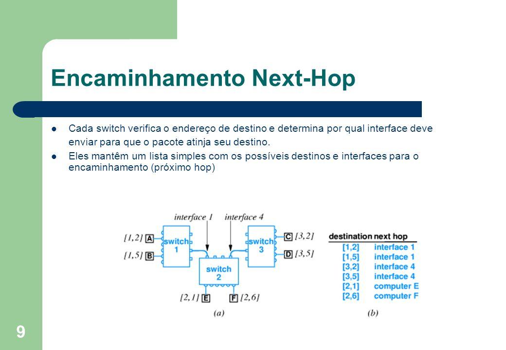 9 Encaminhamento Next-Hop Cada switch verifica o endereço de destino e determina por qual interface deve enviar para que o pacote atinja seu destino.