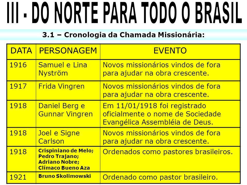 3.1 – Cronologia da Chamada Missionária: DATAPERSONAGEMEVENTO 1916Samuel e Lina Nyström Novos missionários vindos de fora para ajudar na obra crescent