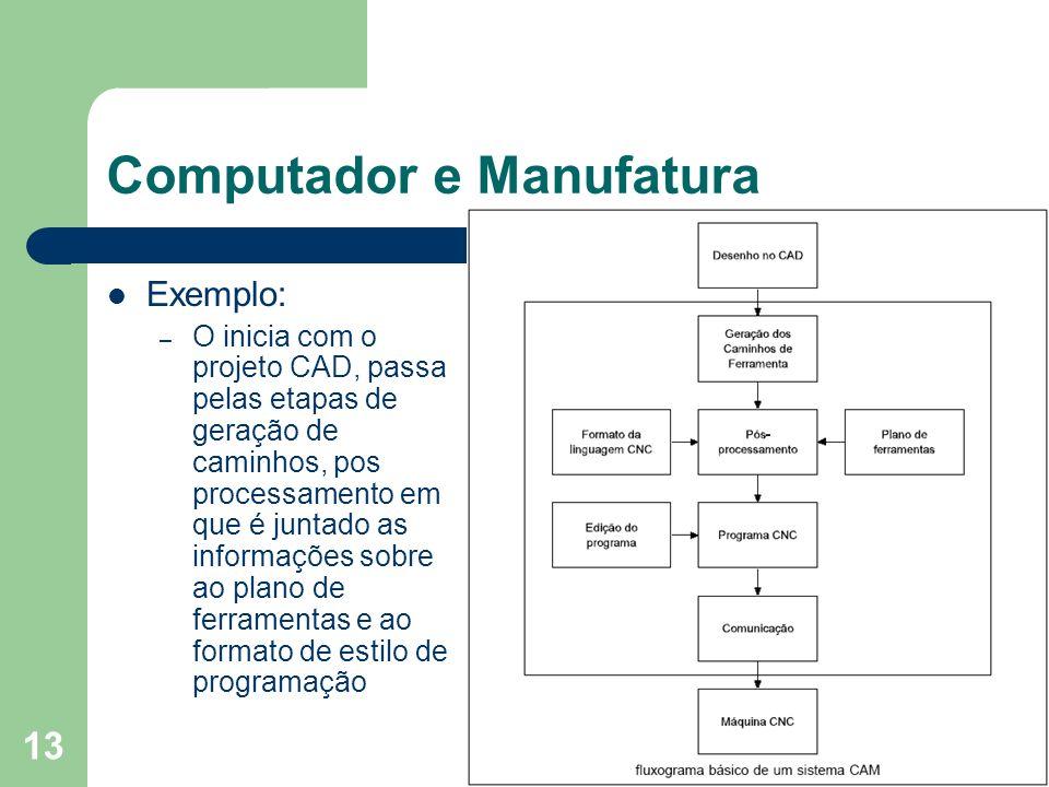 13 Computador e Manufatura Exemplo: – O inicia com o projeto CAD, passa pelas etapas de geração de caminhos, pos processamento em que é juntado as inf